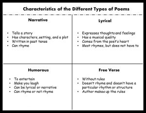 characteristics of poems